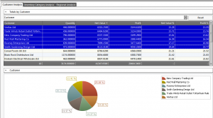 HARMONiQ Sales Analysis Dashboard shows your top performing customers